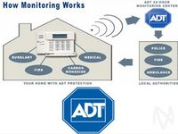 ADT Announces Earnings